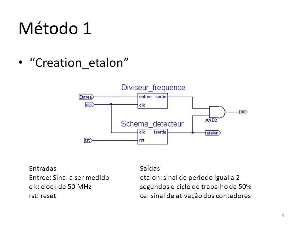 Método 1 Creation_etalon Entradas Entree: Sinal a ser medido