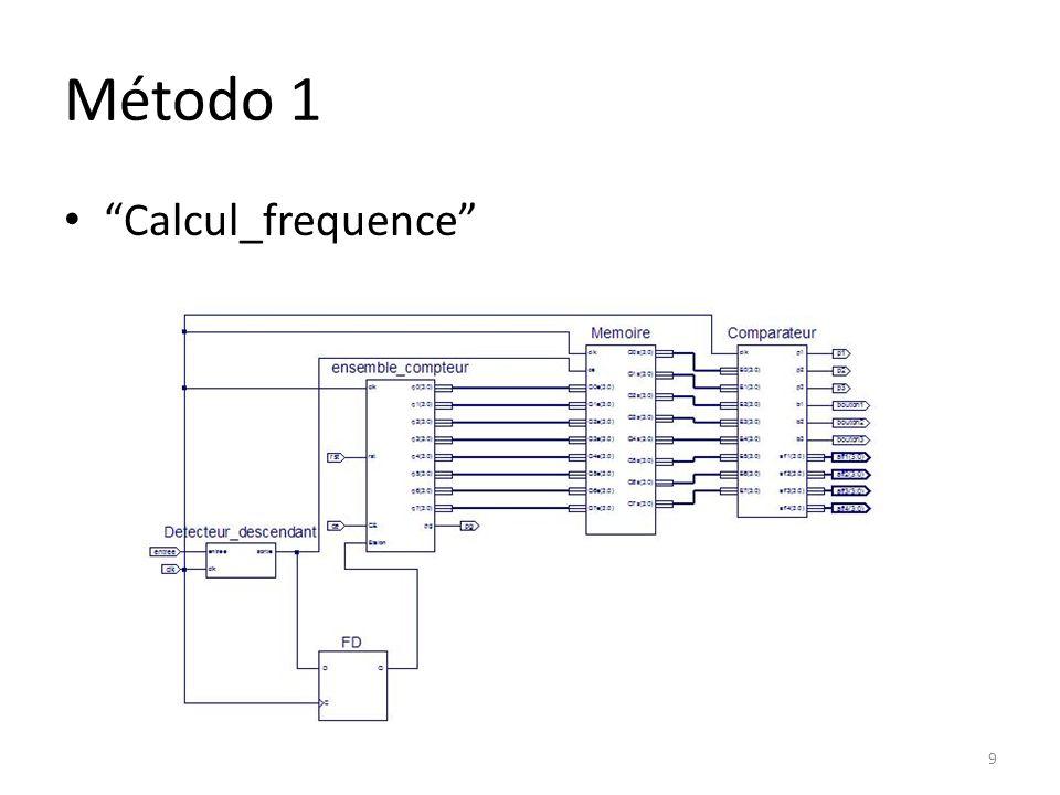 Método 1 Calcul_frequence