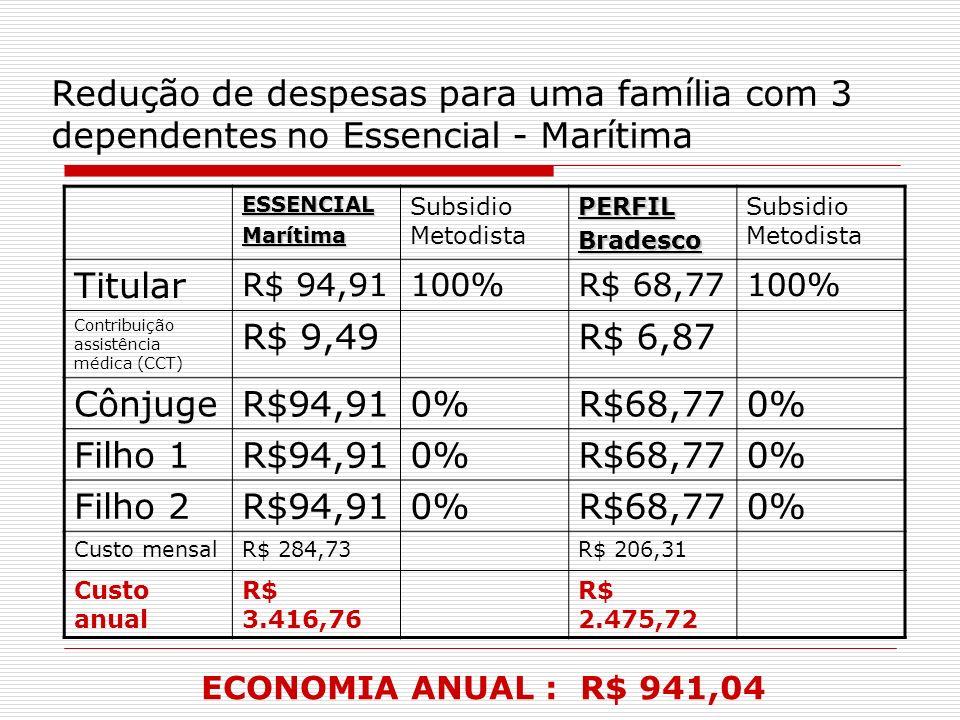 Redução de despesas para uma família com 3 dependentes no Essencial - Marítima