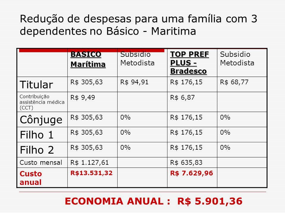 Redução de despesas para uma família com 3 dependentes no Básico - Maritima