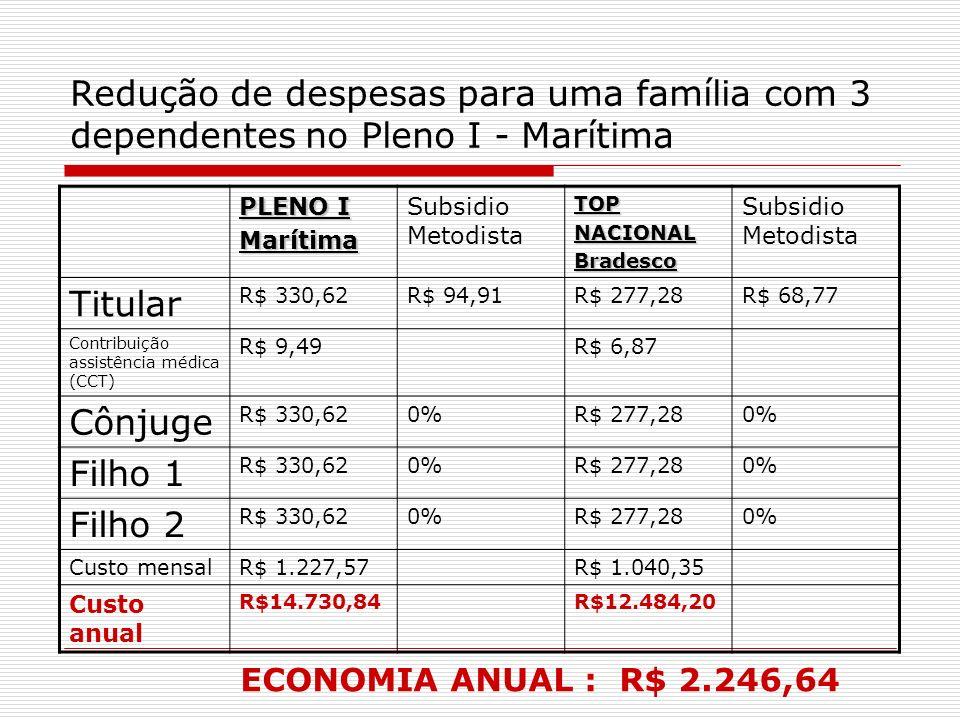 Redução de despesas para uma família com 3 dependentes no Pleno I - Marítima