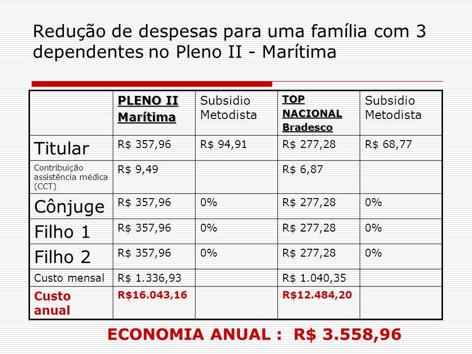 Redução de despesas para uma família com 3 dependentes no Pleno II - Marítima