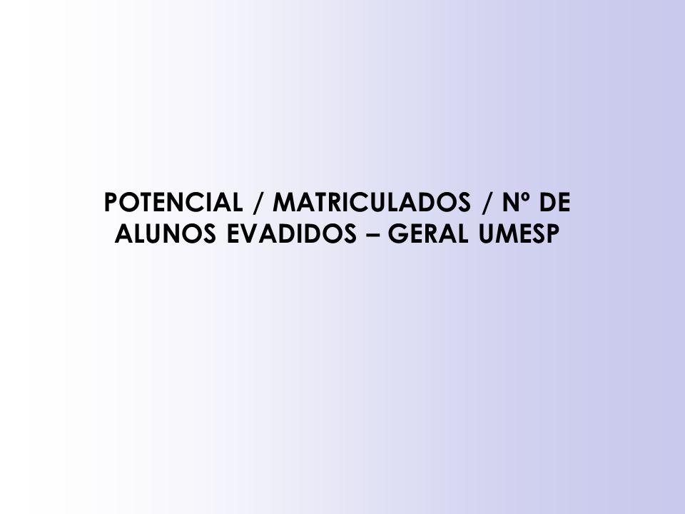 POTENCIAL / MATRICULADOS / Nº DE ALUNOS EVADIDOS – GERAL UMESP