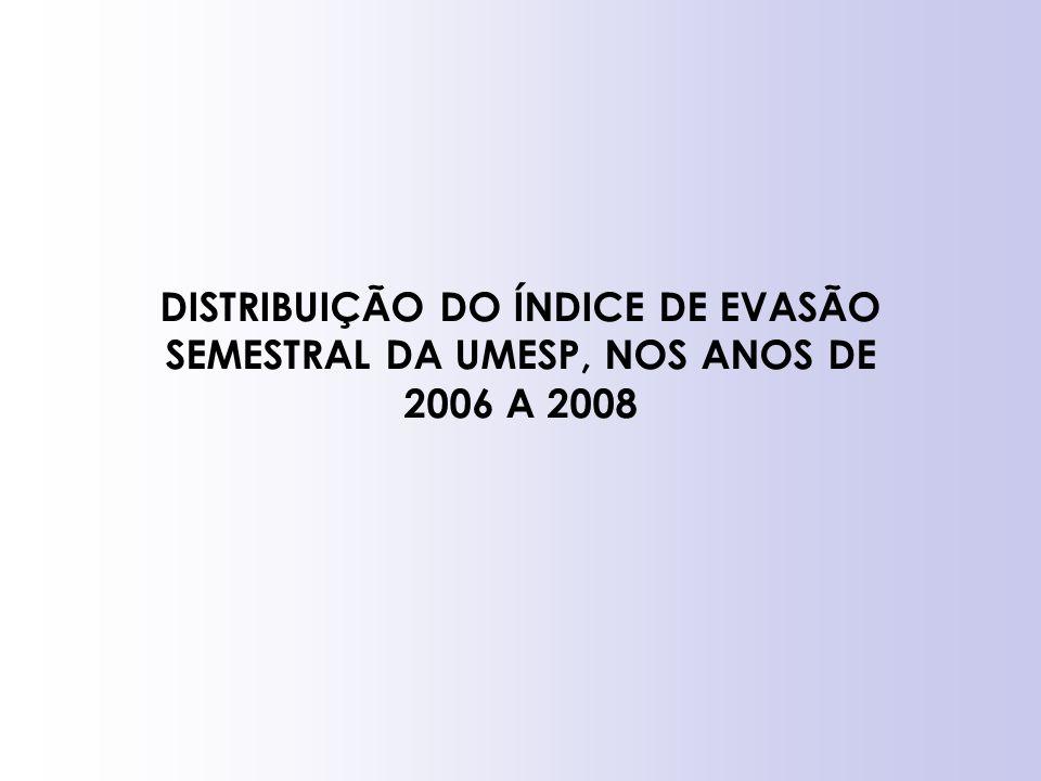 DISTRIBUIÇÃO DO ÍNDICE DE EVASÃO SEMESTRAL DA UMESP, NOS ANOS DE 2006 A 2008