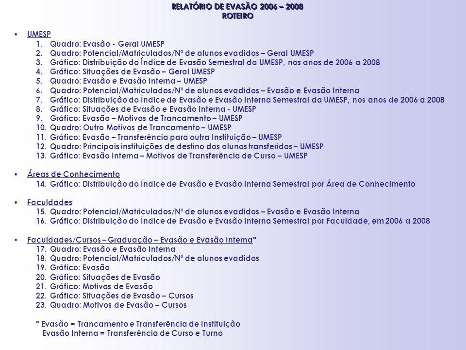 RELATÓRIO DE EVASÃO 2006 – 2008 ROTEIRO. UMESP. Quadro: Evasão - Geral UMESP. Quadro: Potencial/Matriculados/Nº de alunos evadidos – Geral UMESP.