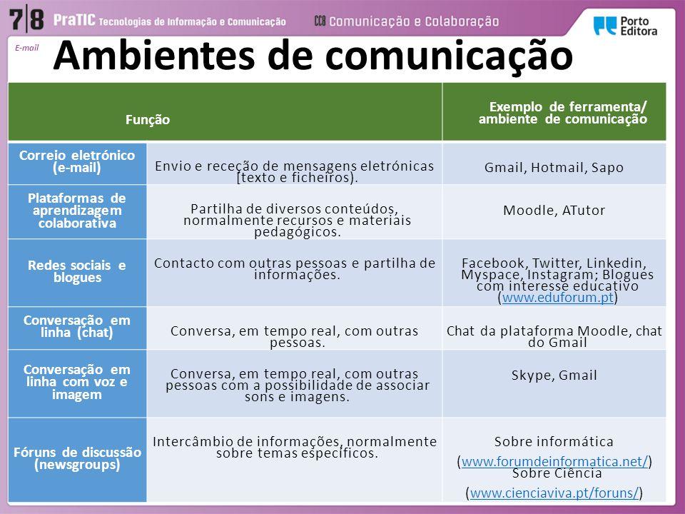 Ambientes de comunicação