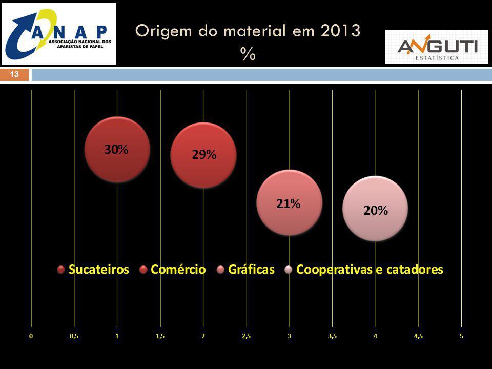 Origem do material em 2013 %