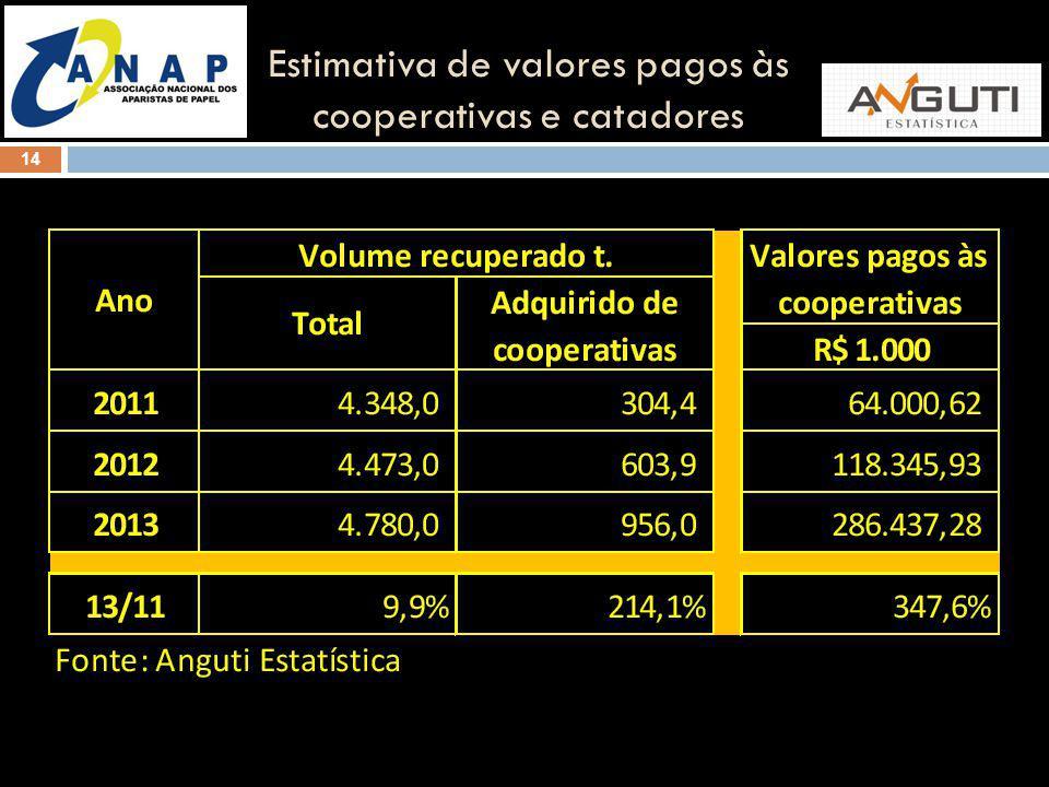 Estimativa de valores pagos às cooperativas e catadores