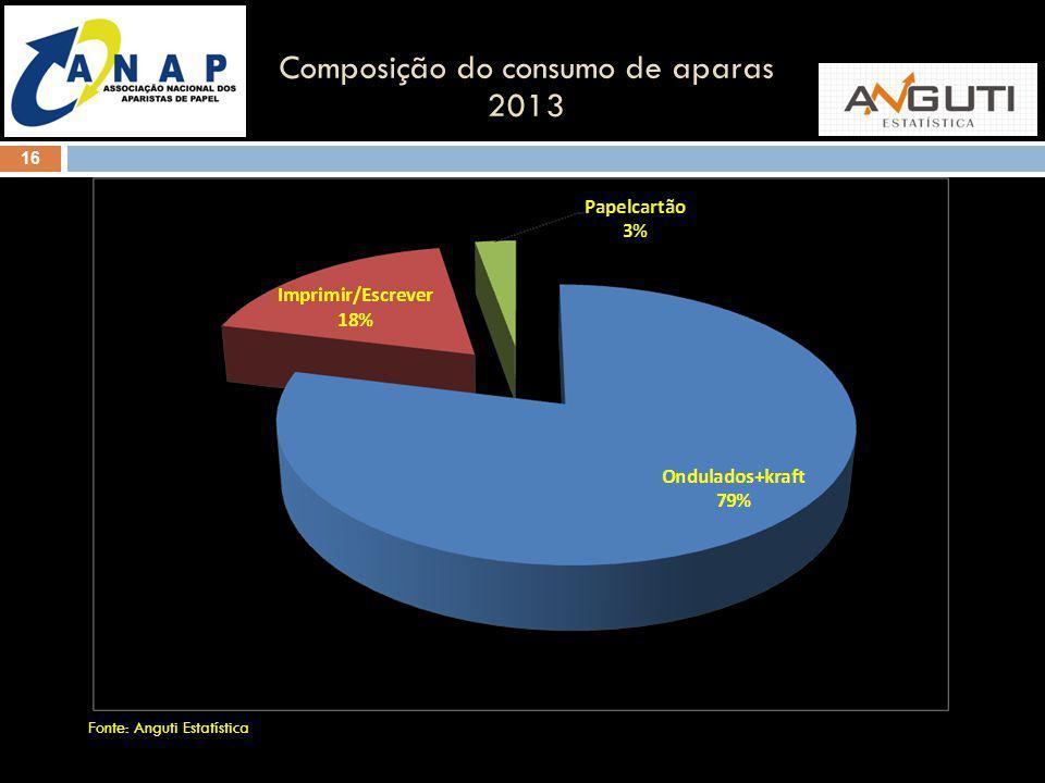 Composição do consumo de aparas