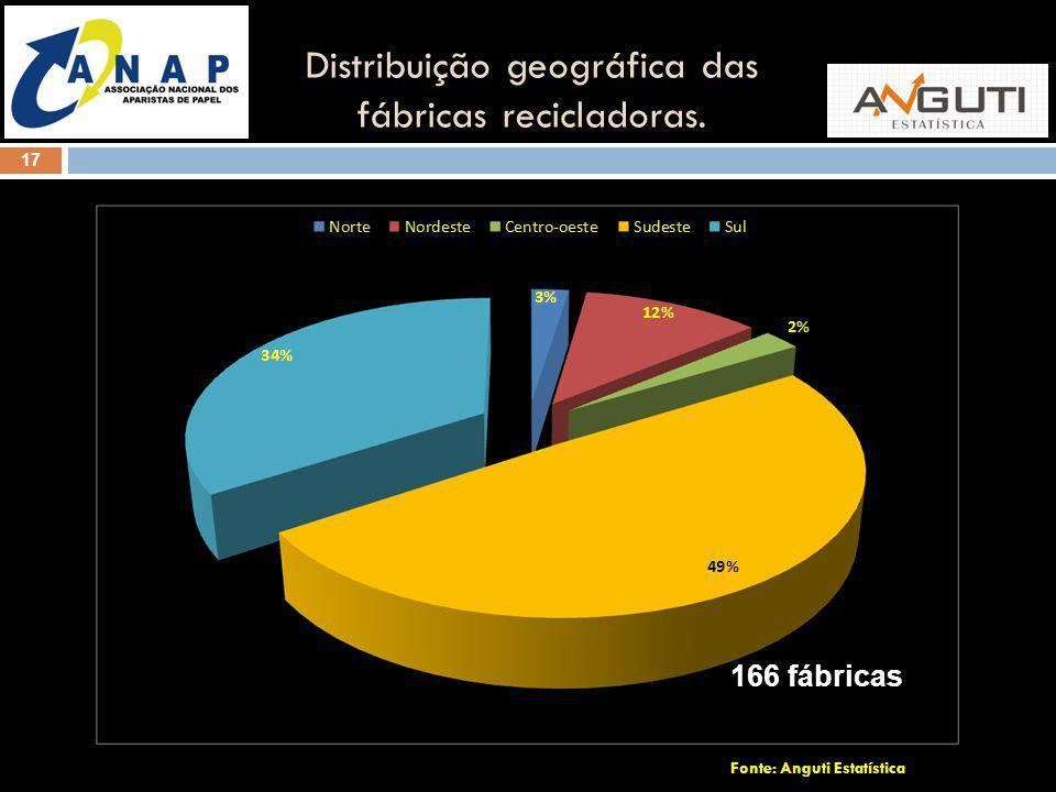 Fonte: Anguti Estatística