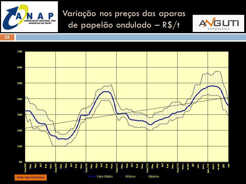 Variação nos preços das aparas de papelão ondulado – R$/t