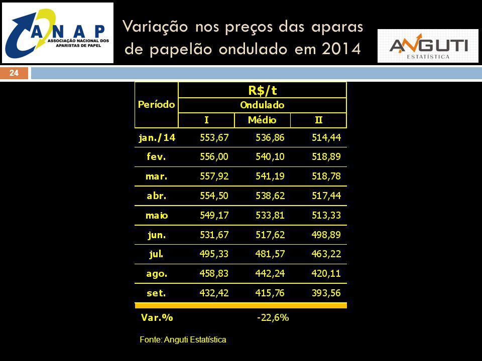 Variação nos preços das aparas de papelão ondulado em 2014