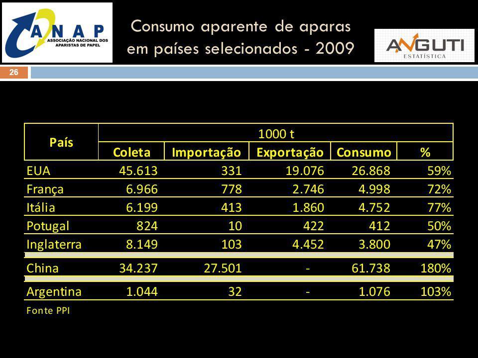 Consumo aparente de aparas em países selecionados - 2009