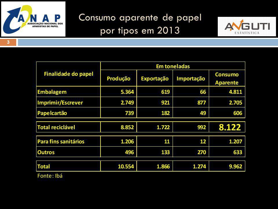 Consumo aparente de papel por tipos em 2013