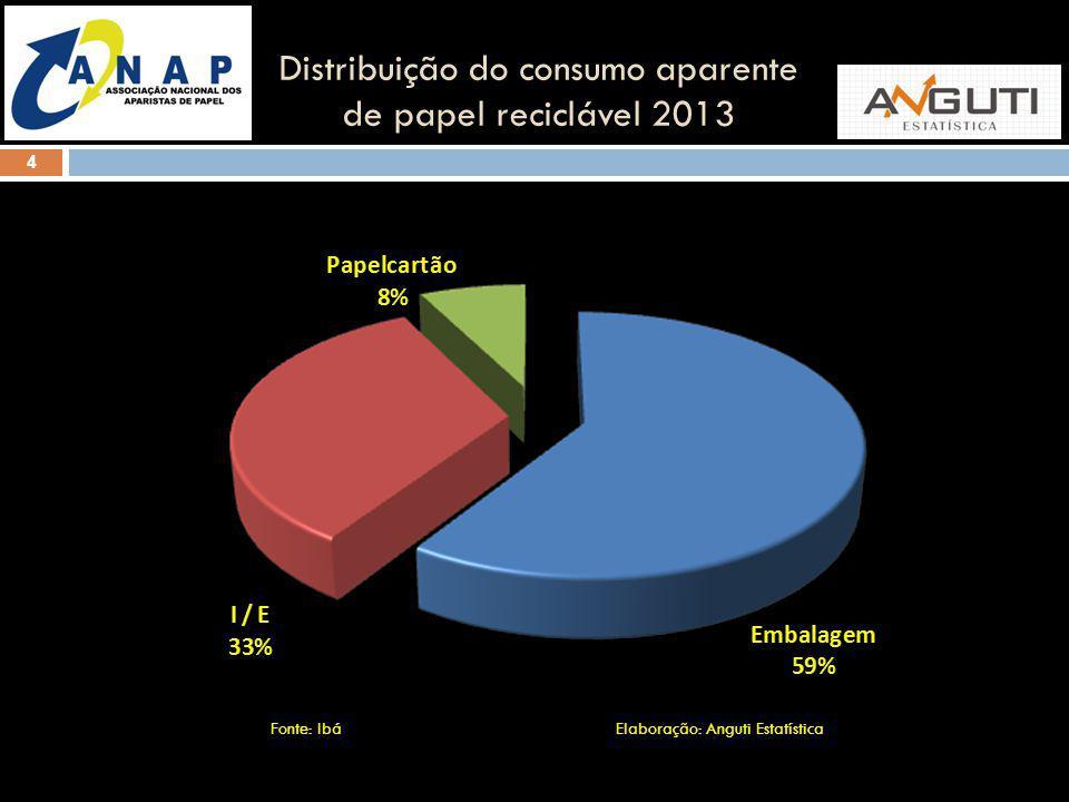 Distribuição do consumo aparente de papel reciclável 2013