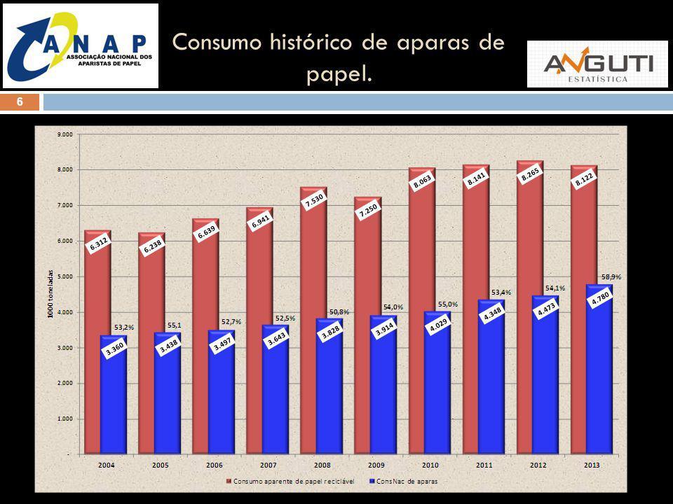 Consumo histórico de aparas de papel.