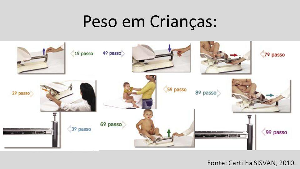 Peso em Crianças: Fonte: Cartilha SISVAN, 2010.