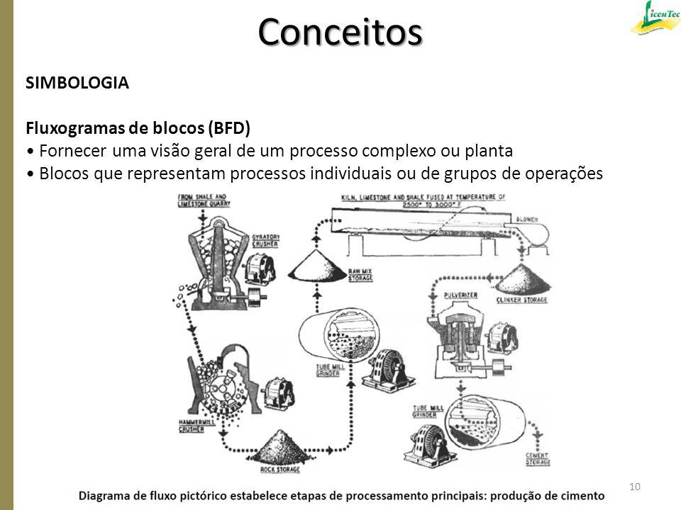 Conceitos SIMBOLOGIA Fluxogramas de blocos (BFD)