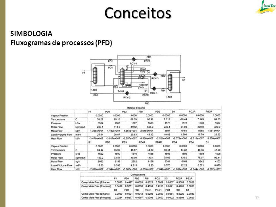 Conceitos SIMBOLOGIA Fluxogramas de processos (PFD)