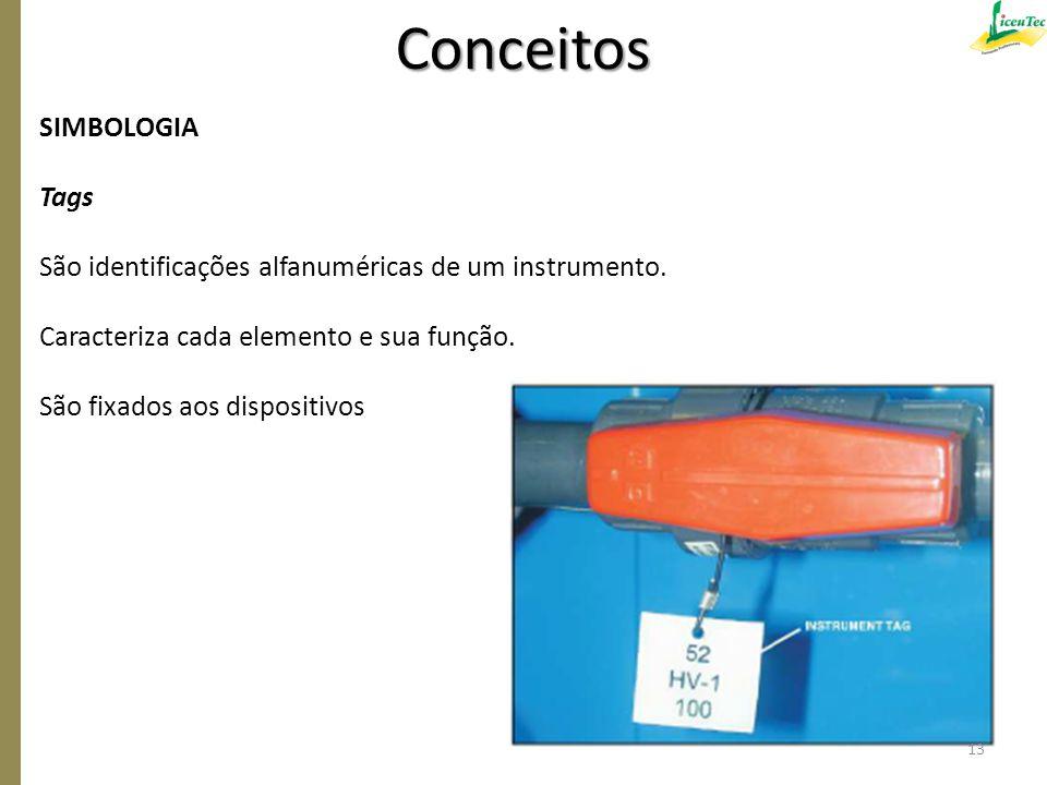 Conceitos SIMBOLOGIA Tags