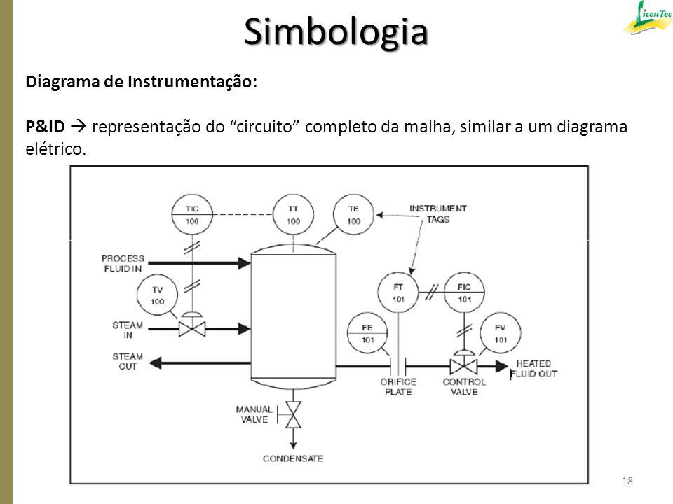 Simbologia Diagrama de Instrumentação:
