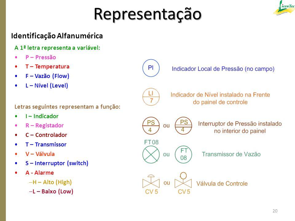 Representação Identificação Alfanumérica
