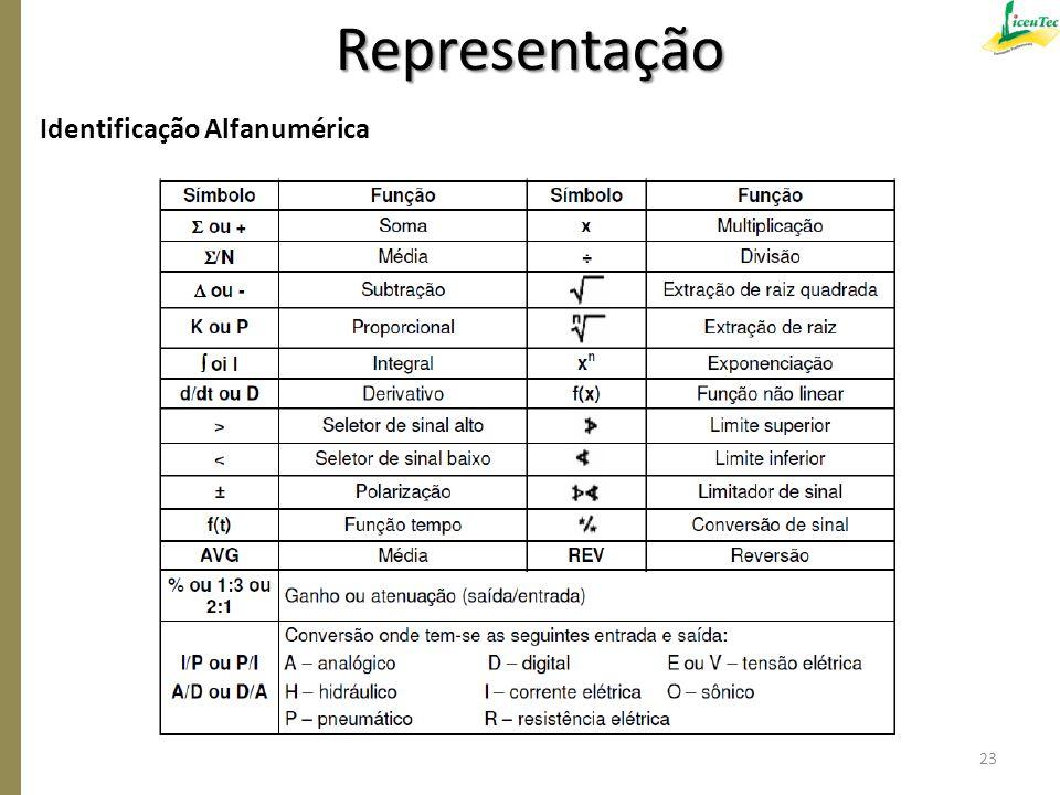 Representação Identificação Alfanumérica 23