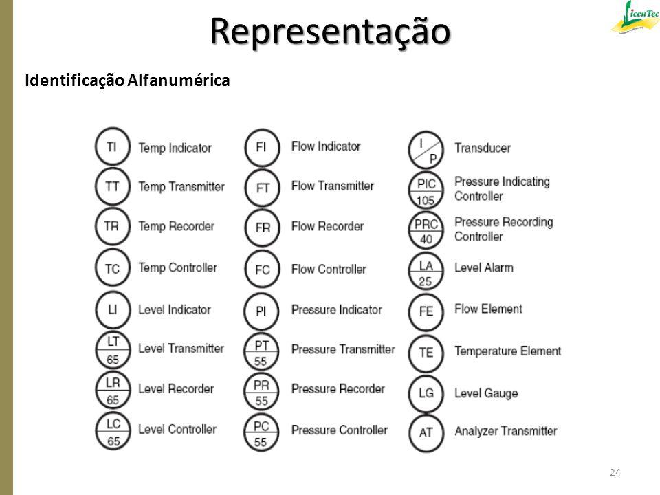 Representação Identificação Alfanumérica 24