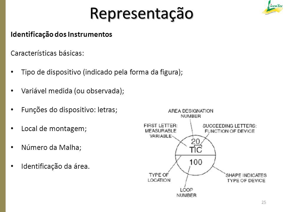 Representação Identificação dos Instrumentos Características básicas: