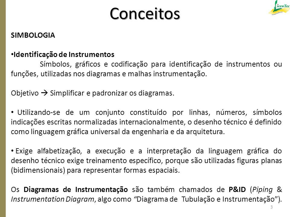 Conceitos SIMBOLOGIA Identificação de Instrumentos