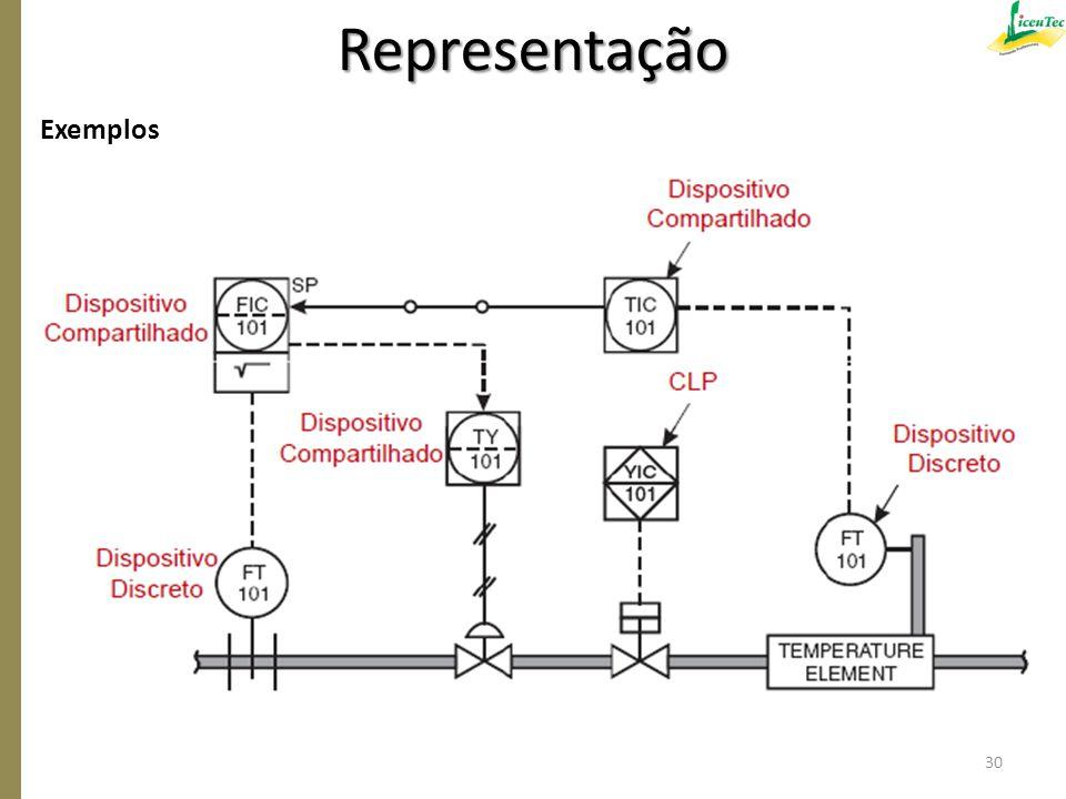 Representação Exemplos