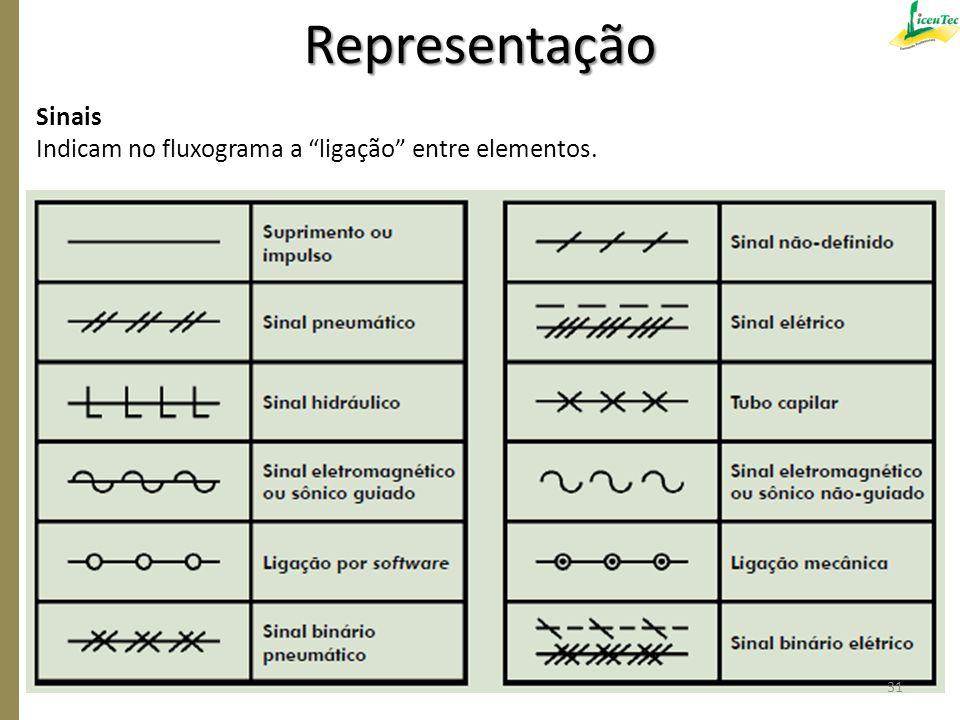 Representação Sinais Indicam no fluxograma a ligação entre elementos.