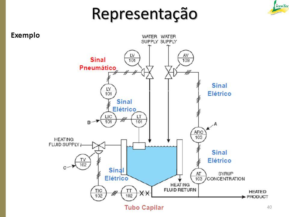 Representação Exemplo