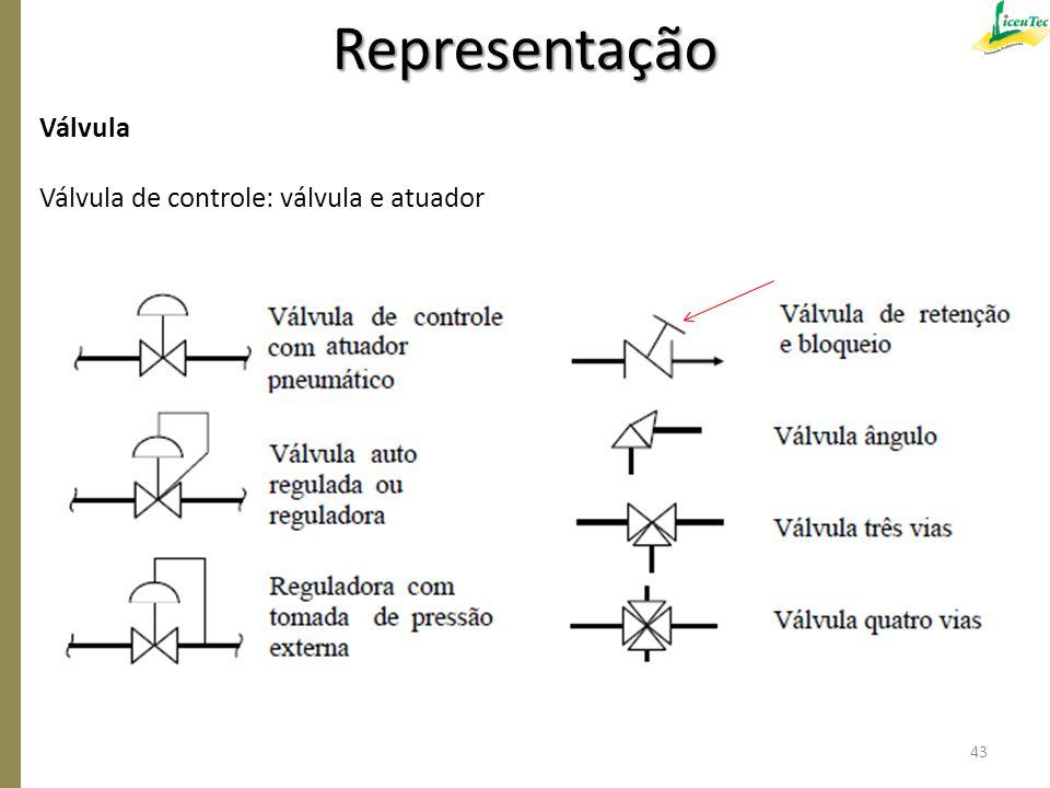 Representação Válvula Válvula de controle: válvula e atuador