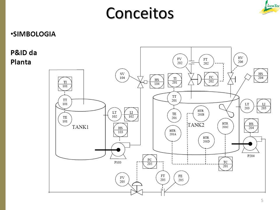 Conceitos SIMBOLOGIA P&ID da Planta