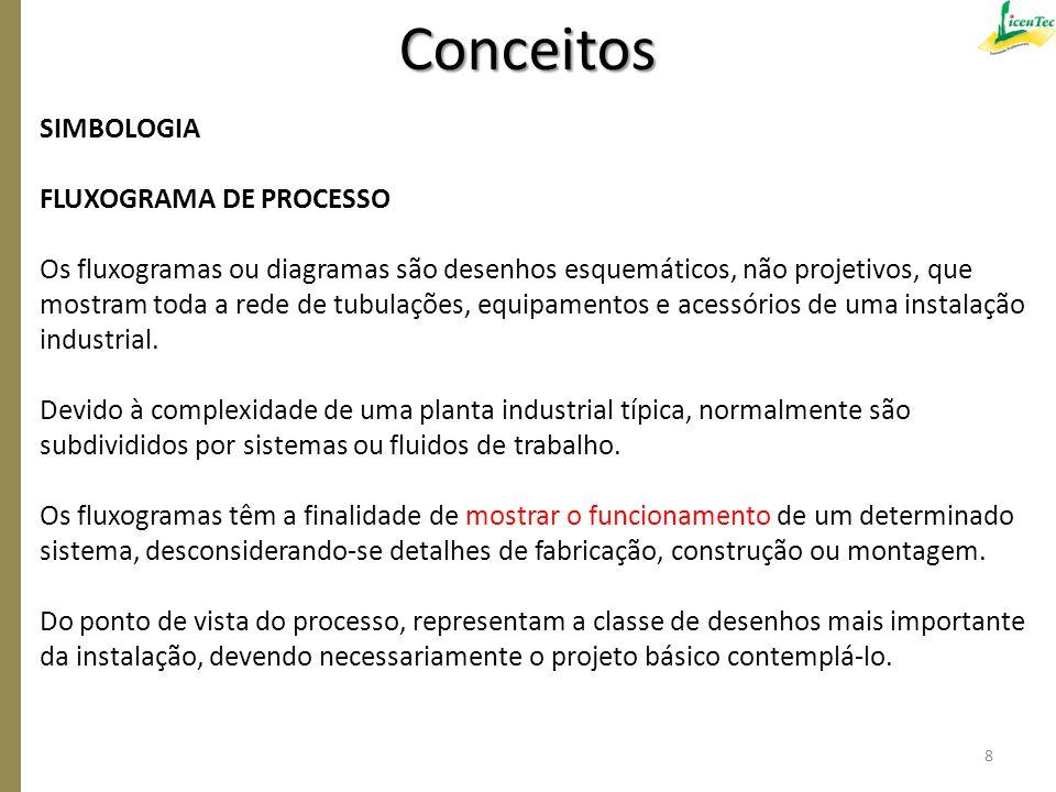 Conceitos SIMBOLOGIA FLUXOGRAMA DE PROCESSO