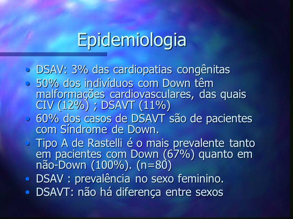 Epidemiologia DSAV: 3% das cardiopatias congênitas