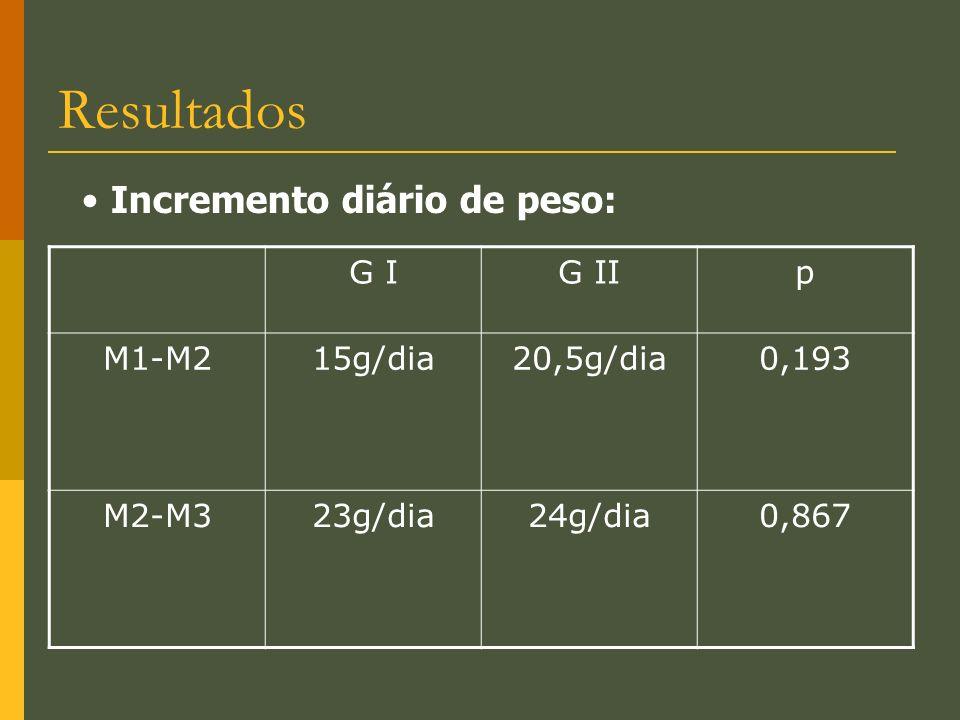 Resultados Incremento diário de peso: G I G II p M1-M2 15g/dia