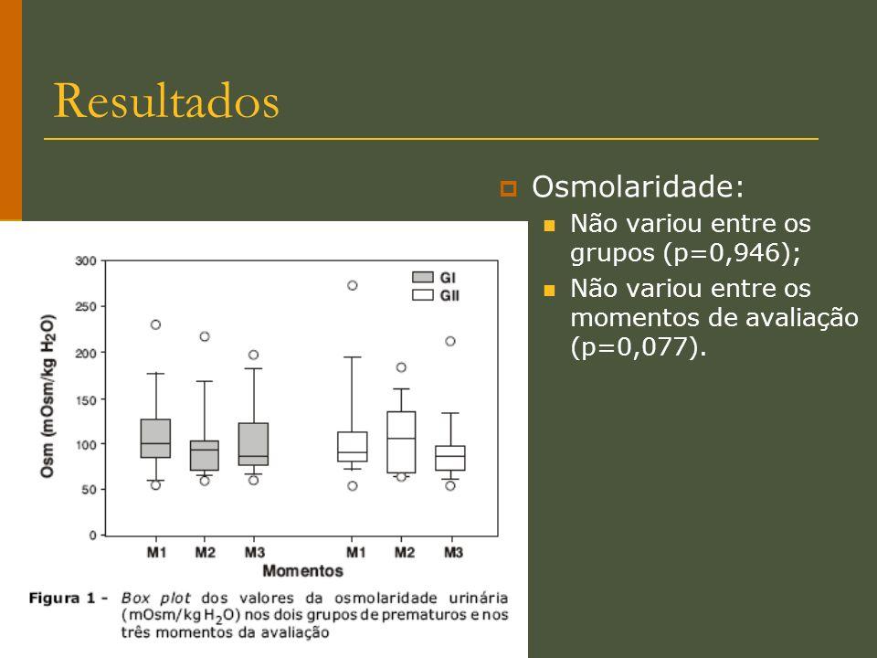 Resultados Osmolaridade: Não variou entre os grupos (p=0,946);