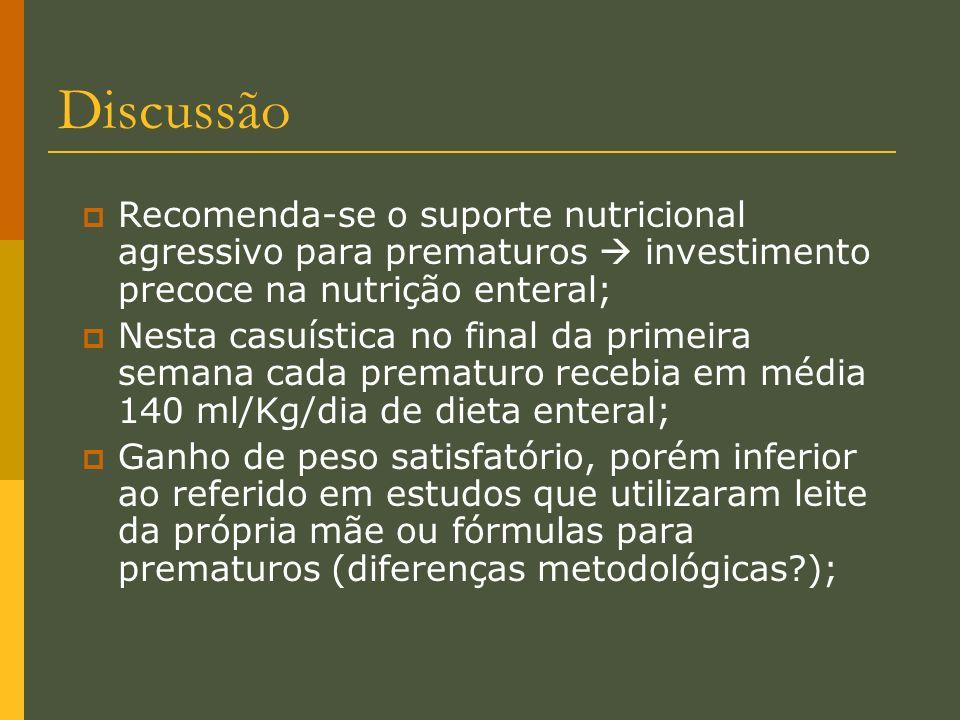 DiscussãoRecomenda-se o suporte nutricional agressivo para prematuros  investimento precoce na nutrição enteral;