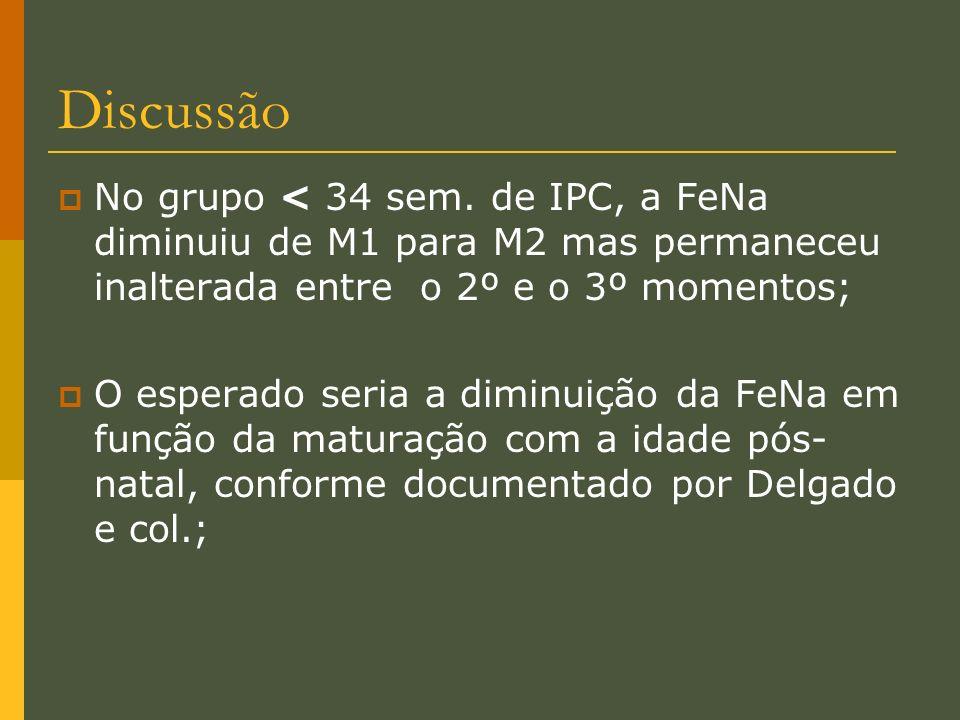 Discussão No grupo < 34 sem. de IPC, a FeNa diminuiu de M1 para M2 mas permaneceu inalterada entre o 2º e o 3º momentos;