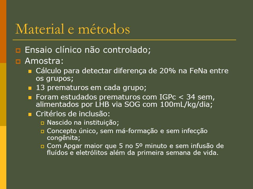 Material e métodos Ensaio clínico não controlado; Amostra:
