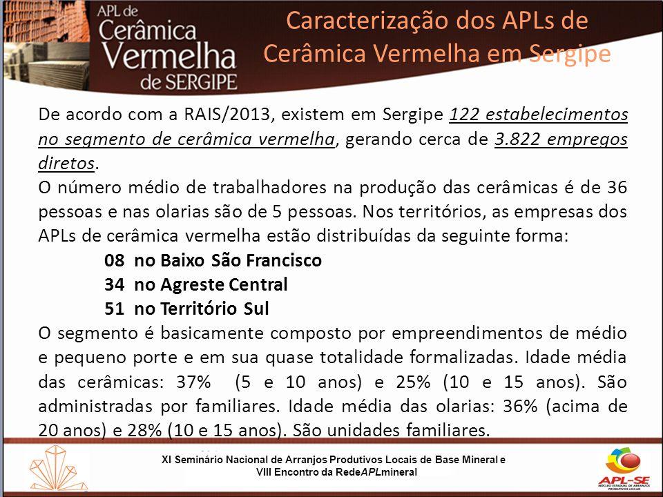 Caracterização dos APLs de Cerâmica Vermelha em Sergipe