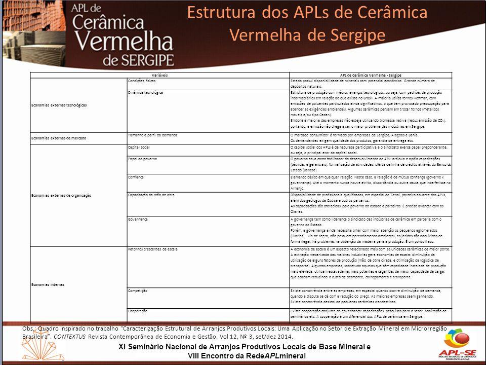 APL de Cerâmica Vermelha - Sergipe