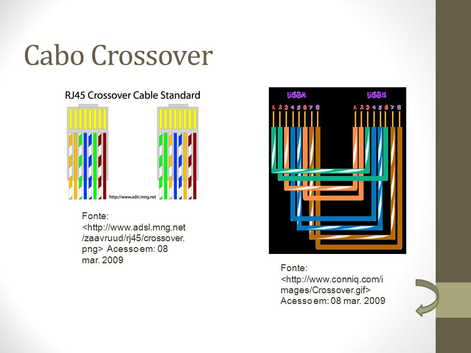 Cabo Crossover Fonte: <http://www.adsl.mng.net/zaavruud/rj45/crossover.png> Acesso em: 08 mar. 2009.