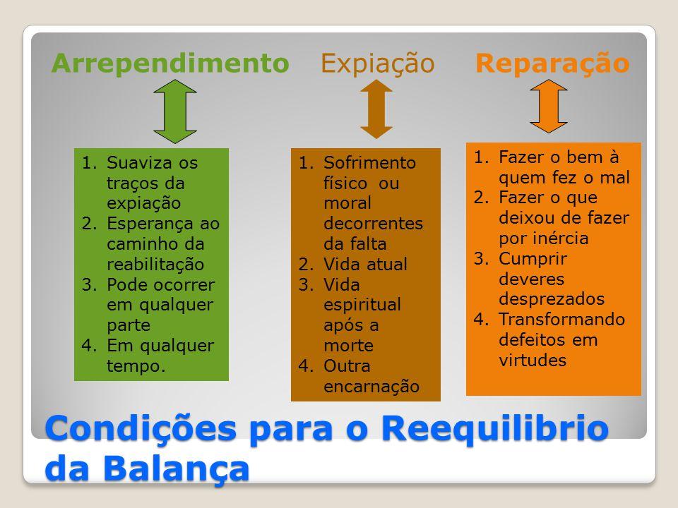 Condições para o Reequilibrio da Balança