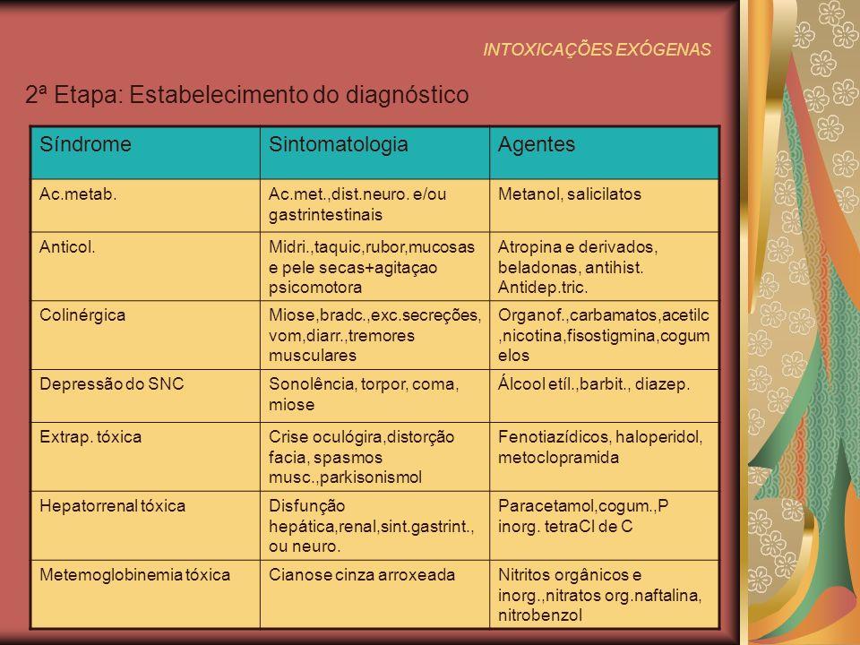 INTOXICAÇÕES EXÓGENAS 2ª Etapa: Estabelecimento do diagnóstico