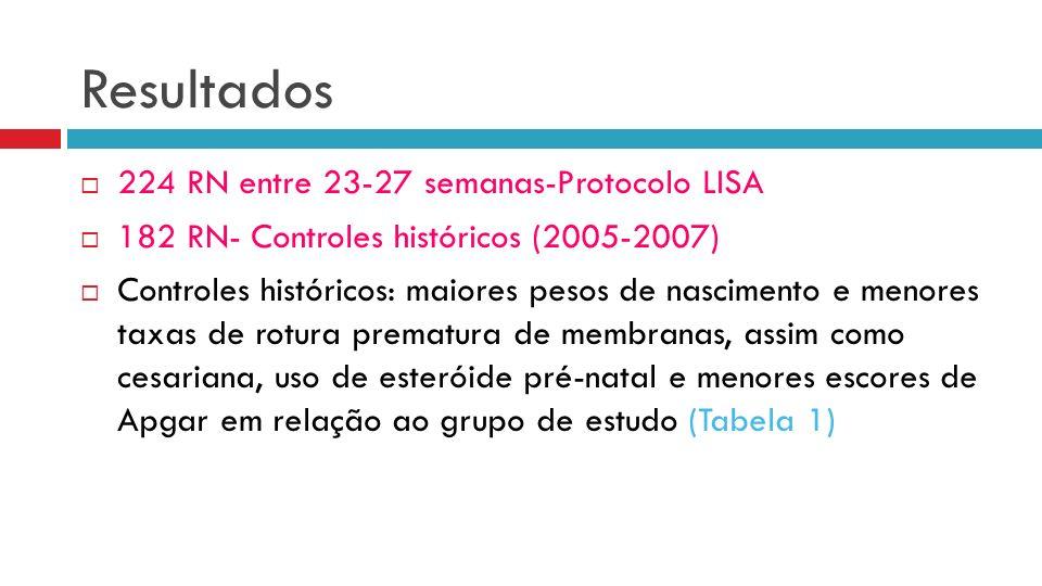 Resultados 224 RN entre 23-27 semanas-Protocolo LISA