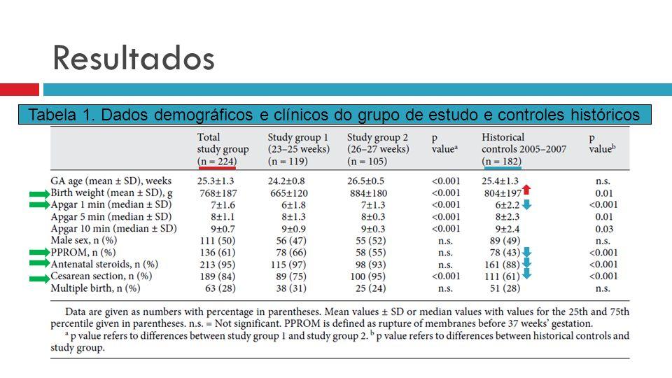 Resultados Tabela 1. Dados demográficos e clínicos do grupo de estudo e controles históricos
