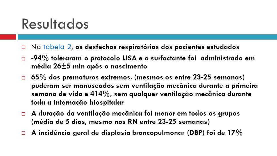 Resultados Na tabela 2, os desfechos respiratórios dos pacientes estudados.